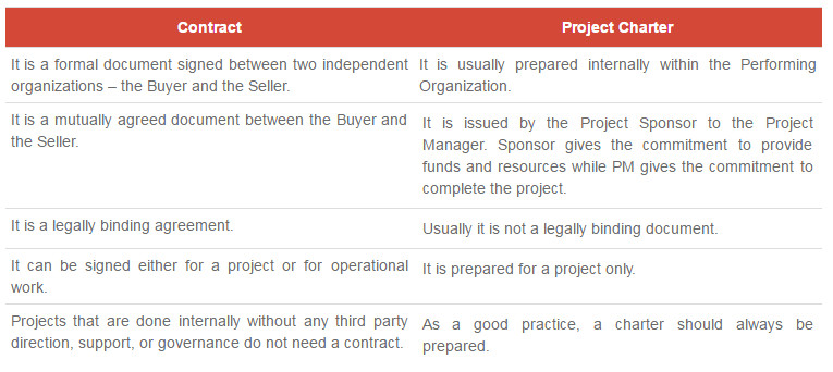 What Are The Difference Between Project Charter And Project Contract