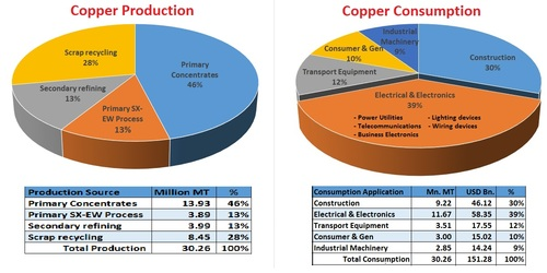 Global Copper Production And Consumption Bayt Com